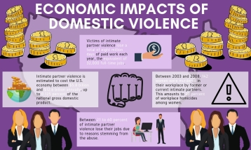 economic impacts of domestic violencehorizontal